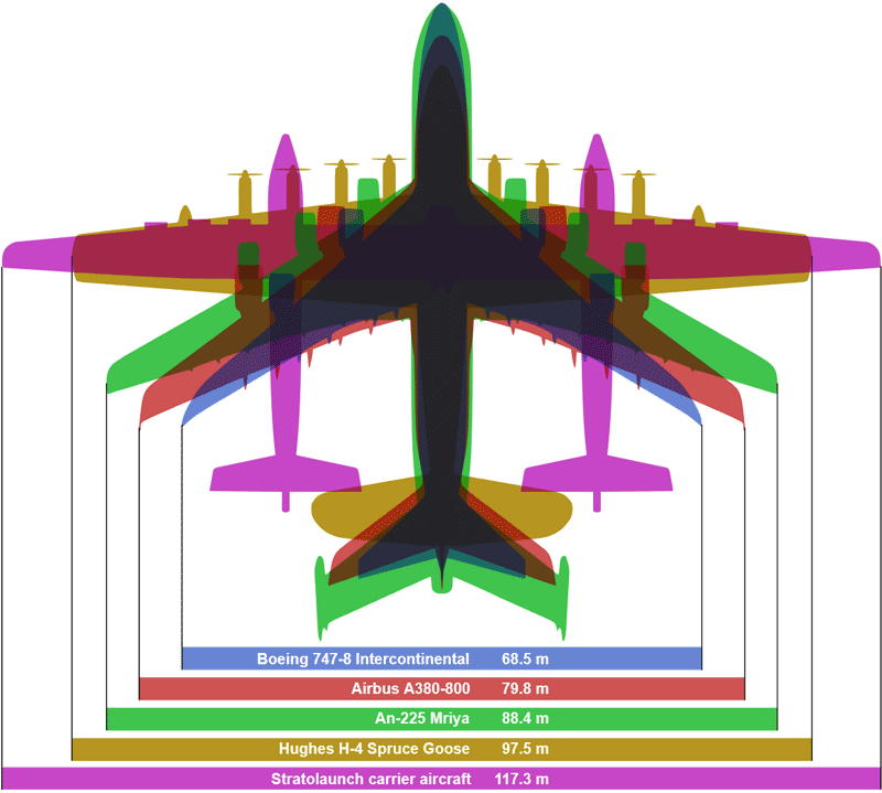 Сравнительные размеры крупных самолётов