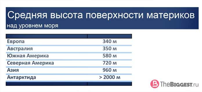 Таблица: Средняя высота поверхности материков