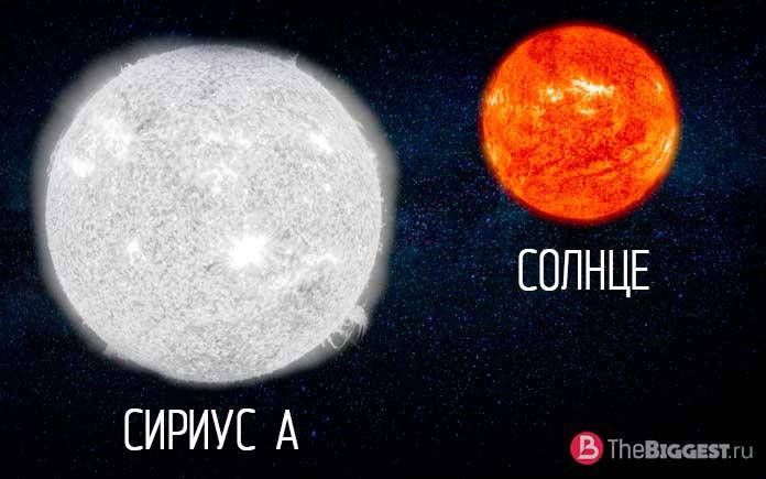 сравнительные размеры Сириуса А и Солнца