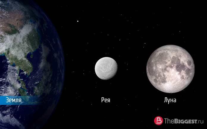 Размеры Реи, Земли и Луны
