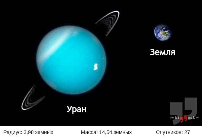 Уран. CC0