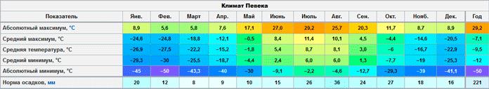 Климат Певека