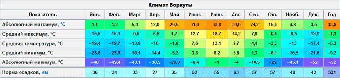 Климат Воркуты