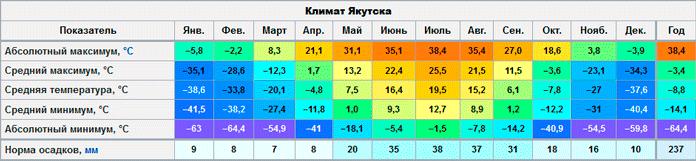 Климат Якутска