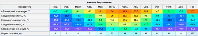 Климат Верхоянска