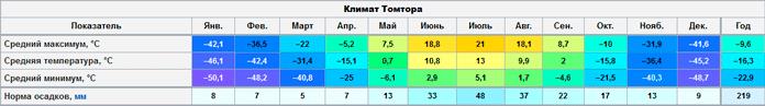 Климат Томтора