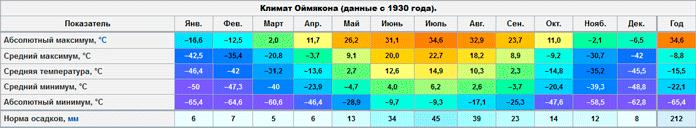 Климат в Оймяконе