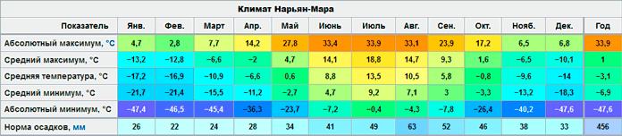 Климат Нарьян-Мара