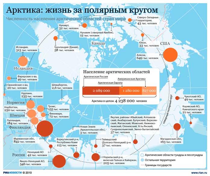 Население Арктики