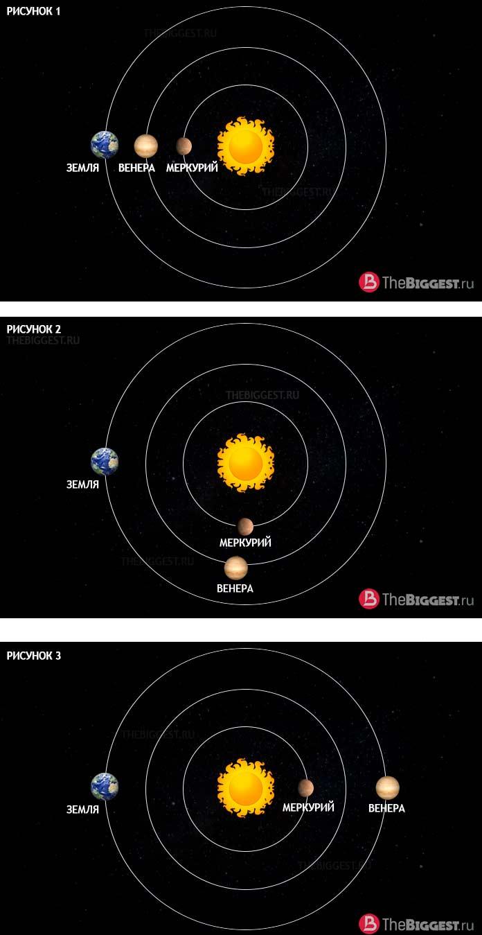 Орбита Венеры, Земли и Меркурия