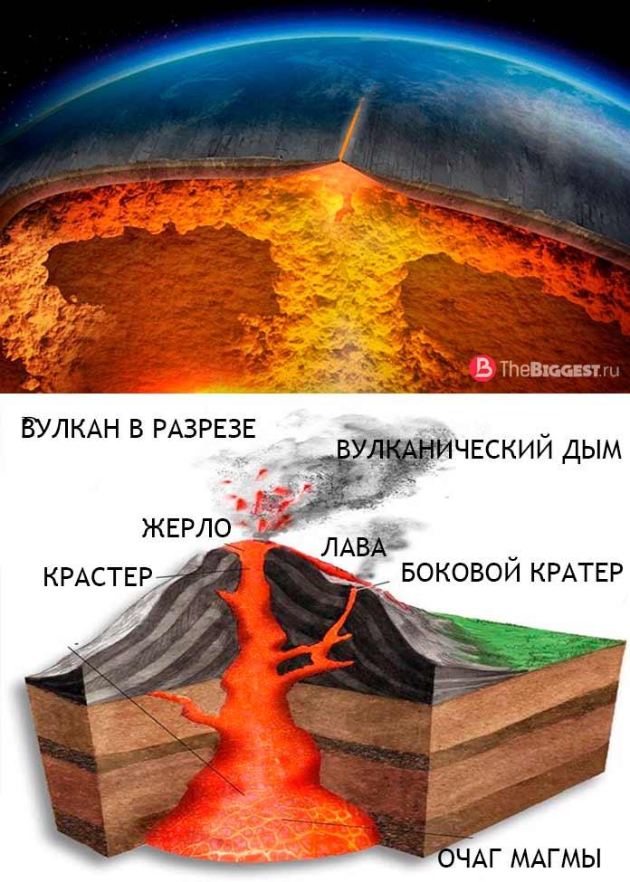 Вулкан в разрезе
