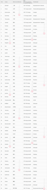 Таблица самых богатых городо Китая