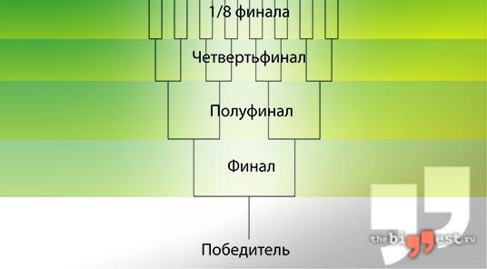 олимпийская система